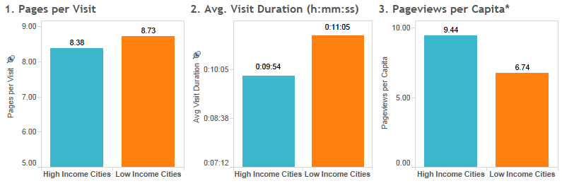 3-in-1-low-vs-high-income-cities-comparison-chart-ph