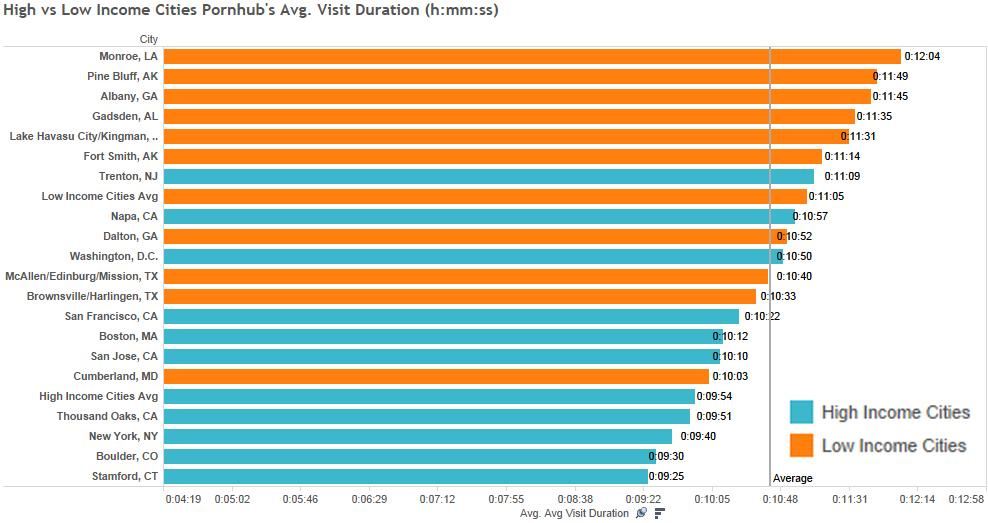 high-vs-low-avg-visit-duration-ph