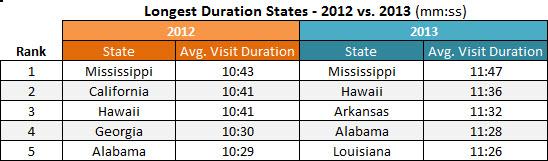 pornhub-longest-duration-states-2012-2013