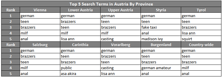 Austria-top-five-searches-by-region-square-pornhub