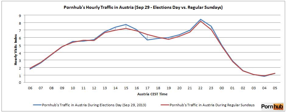 Austrias-pornhub-traffic-during-elections-day