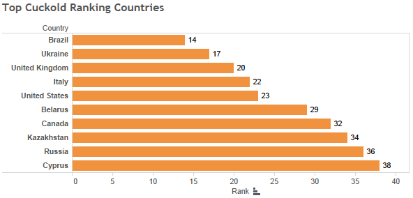 Top-Cuckold-Ranking-Countries-Pornhub