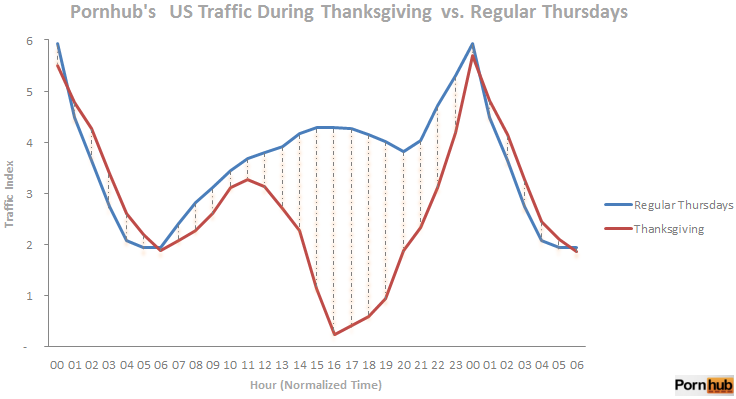 thankgiving-vs-regular-thursdays-traffic-comparison-pornhub