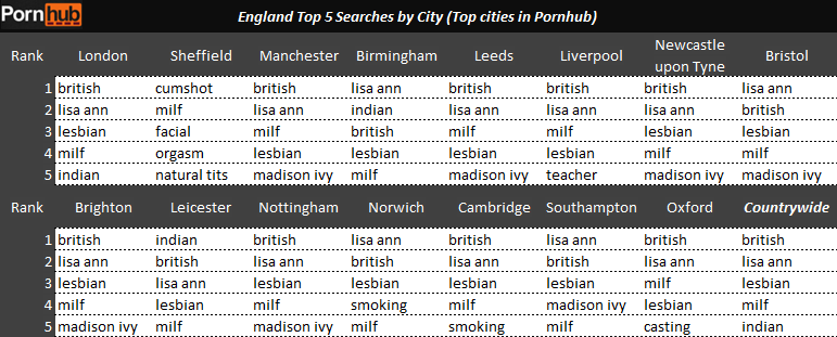 england-top-5-searches-by-city-pornhub