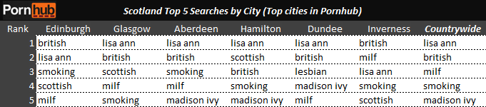 scotland-top-5-searches-by-city-pornhub
