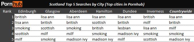 scotland-top-5-searches-by-city-pornhub