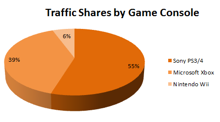 traffic-shares-by-game-console-pornhub