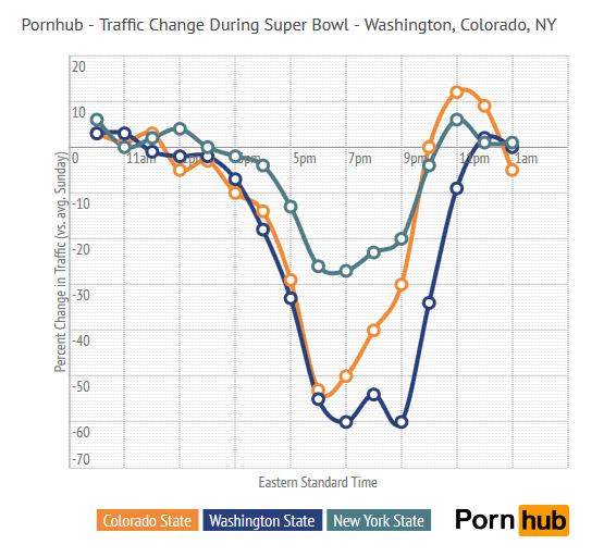 superbowl_traffic_state2