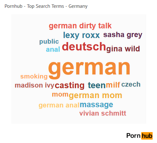 germany-top-search-wordcloud