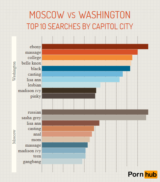 moscow-vs-washington-search-terms