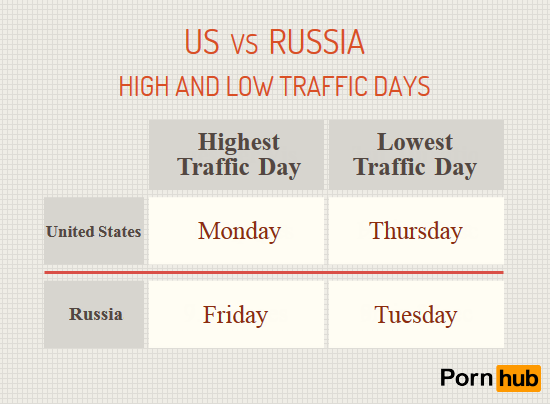 russia-vs-us-traffic-days2