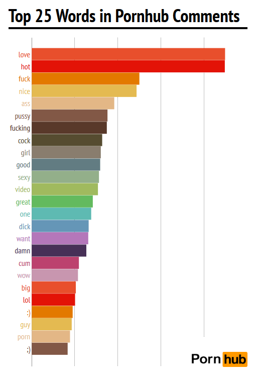 pornhub-comments-top-25-words