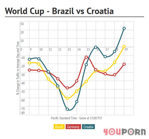 youporn-wc-brazil-croatia