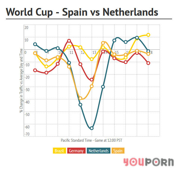 youporn-wc-spain-netherlands