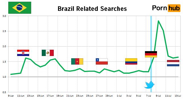 brazil-searches