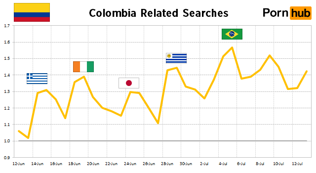 colombia-searches
