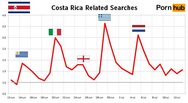 costa-rica-searches