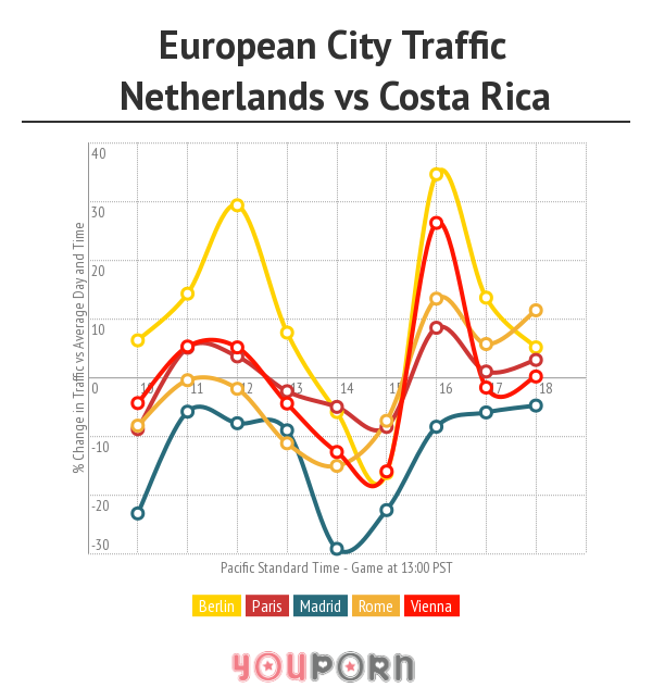 eurocities-netherlandsvscostarica
