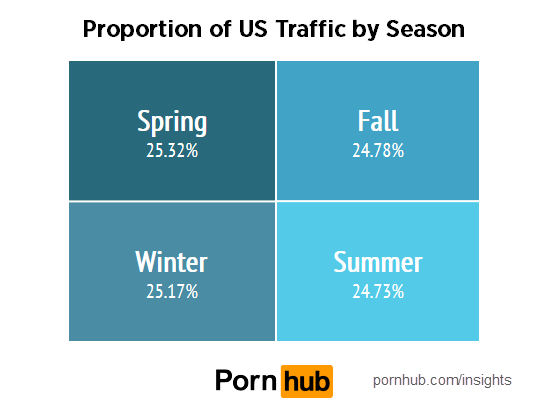 us-states-seasons