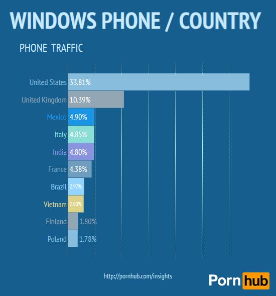 pornhub-country-win-phone