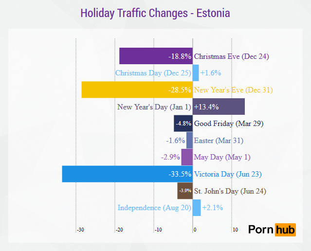pornhub-estonia-holiday-traffic