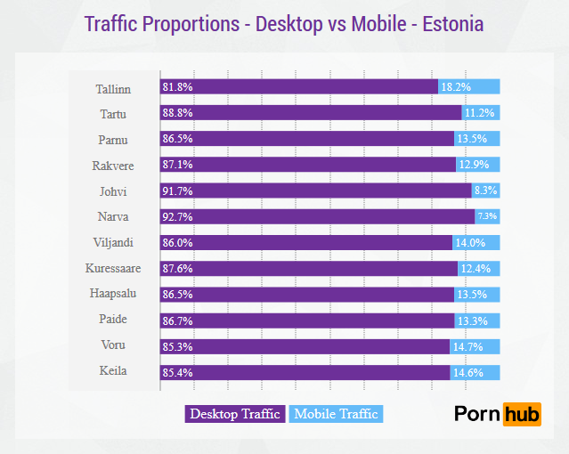pornhub-estonia-traffic-proportions
