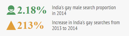 pornhub-india-gay-proportions