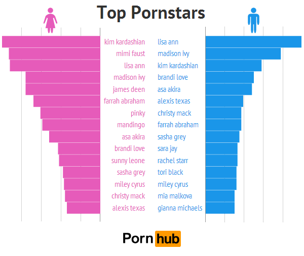 pornhub-men-women-top-pornstars2