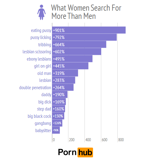 pornhub-men-women-top-searches-relative_2