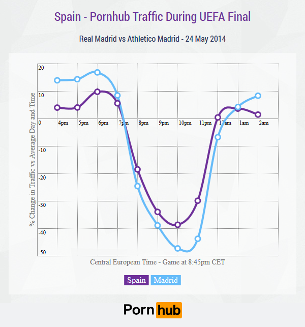 pornhub-spain-country-uefa-finals2