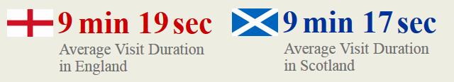 pornhub_scotland_england_duration