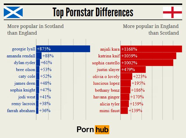 pornhub_scotland_england_relative_pornstars2