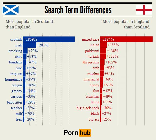 pornhub_scotland_england_relative_searches