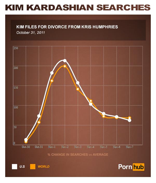 pornhub_kim_kardashian_divorce_kris_humphries