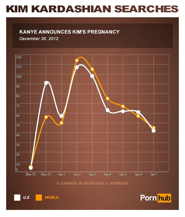 pornhub_kim_kardashian_kanye_pregnancy
