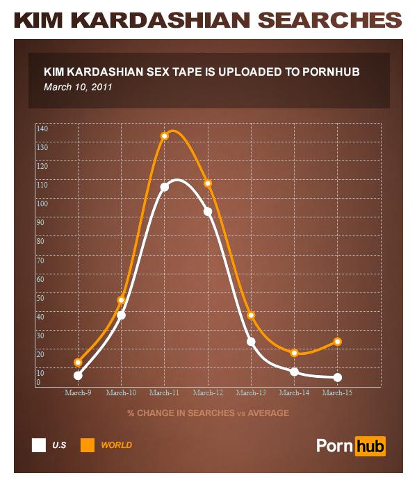pornhub_kim_kardashian_sex_tape_uploaded