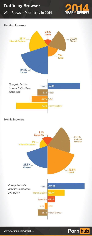 2-pornhub-2014-browser-traffic