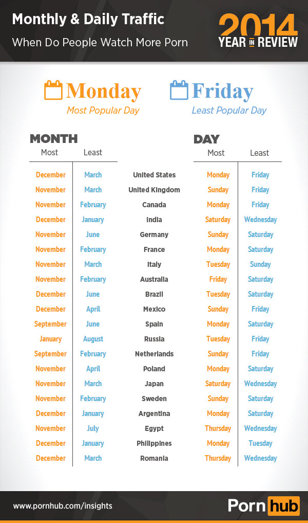 pornhub-2014-top-day-month
