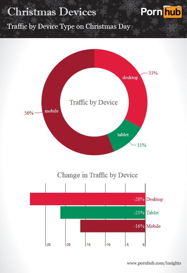 pornhub-christmas-device-traffic2