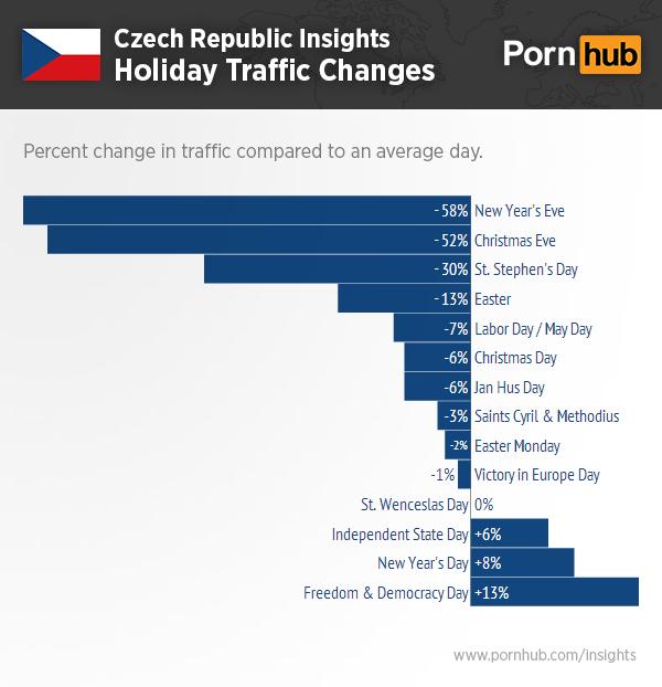 pornhub-czech-republic-holiday-traffic