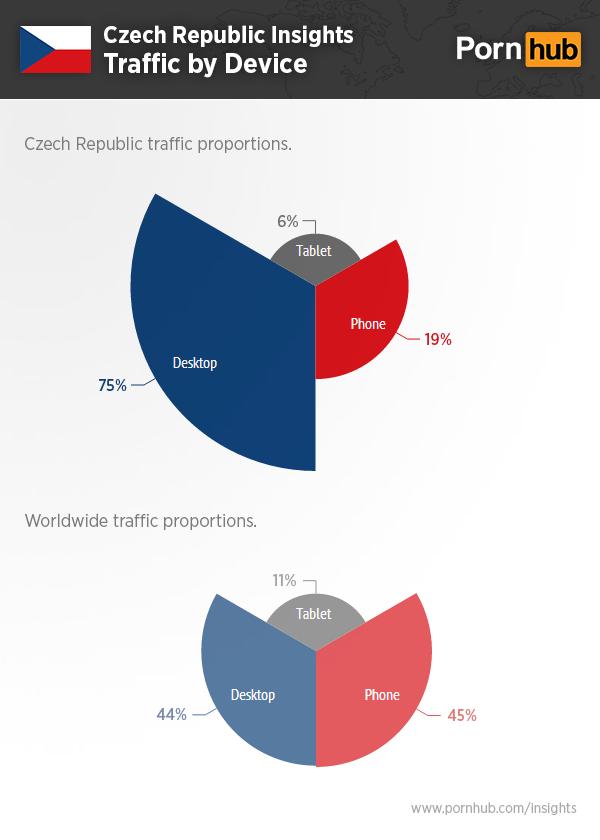 pornhub-czech-republic-traffic-devices