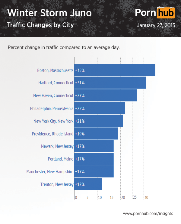 pornhub-storm-juno-traffic-city