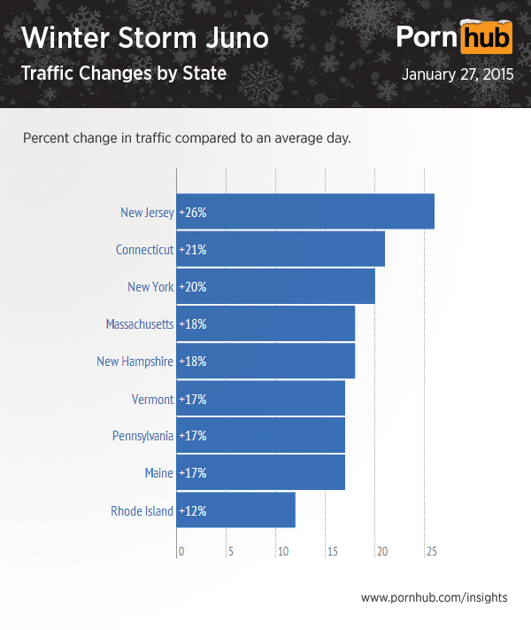 pornhub-storm-juno-traffic-states