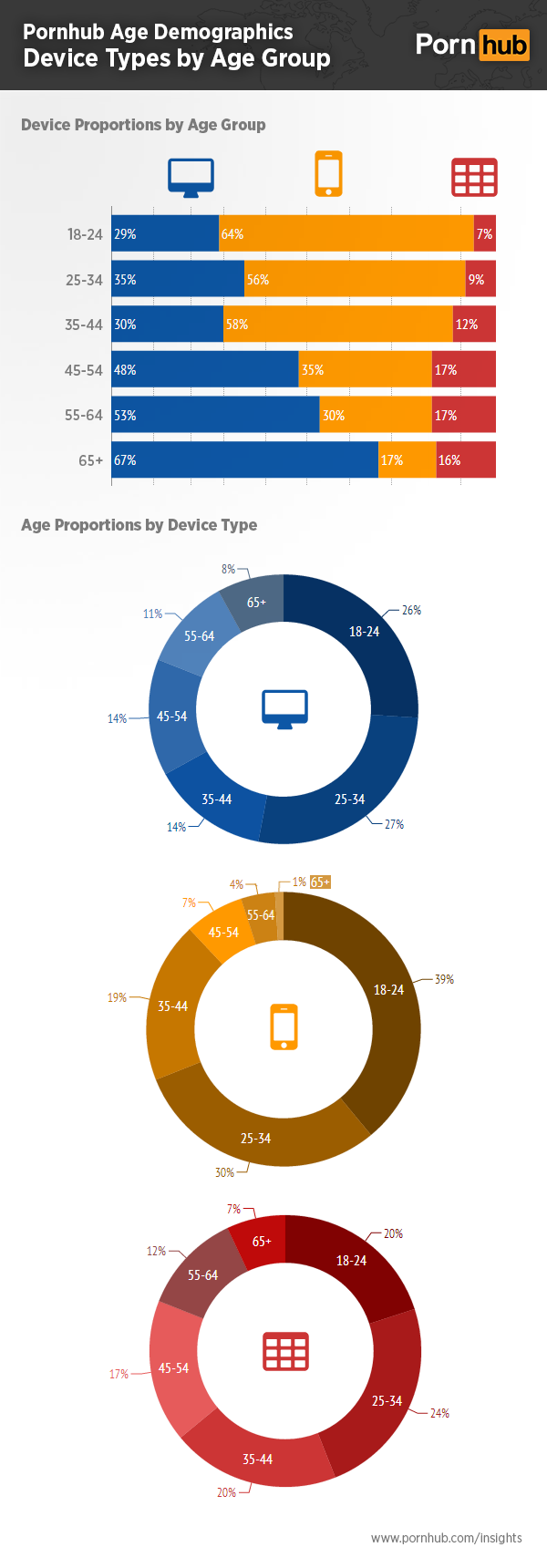 pornhub-insights-age-demographics-device-proportions