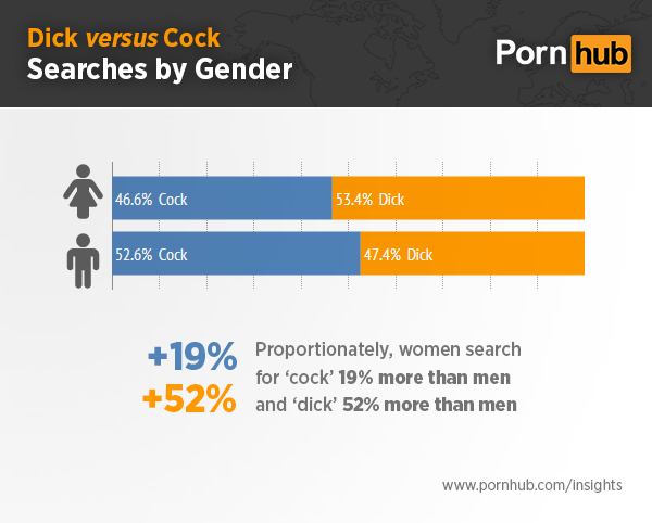 pornhub-insights-d-c-searches-by-gender