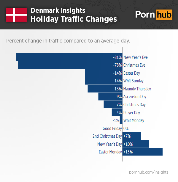 pornhub-insights-denmark-events-traffic