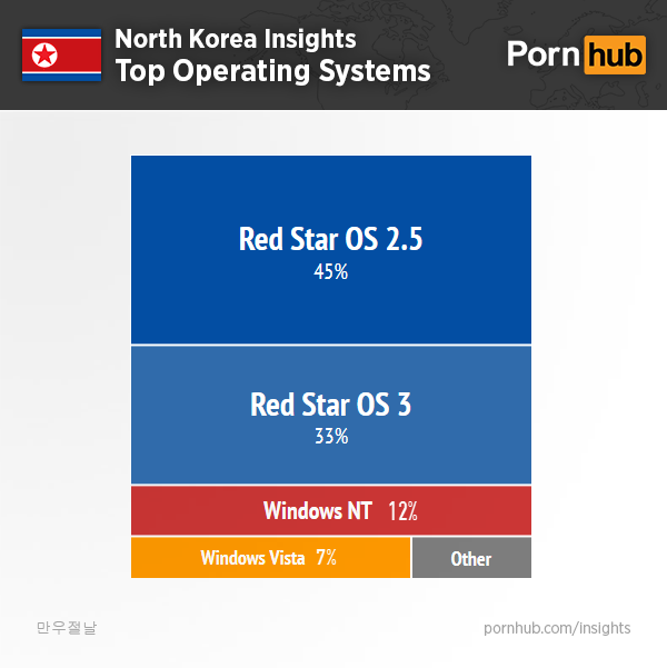 pornhub-insights-north-korea-operating-systems2