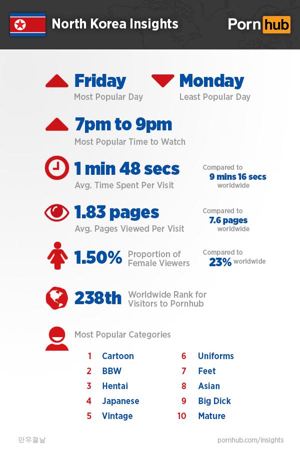 pornhub-insights-north-korea-quick-stats2