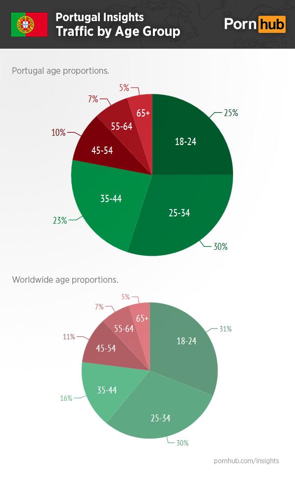 pornhub-portugal-insights-age-traffic