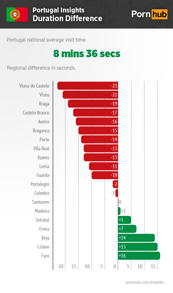 pornhub-portugal-insights-duration-difference